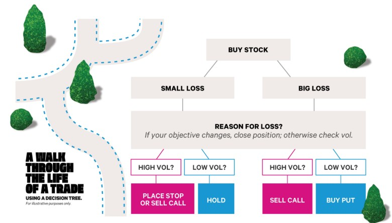 a decision tree for making trades