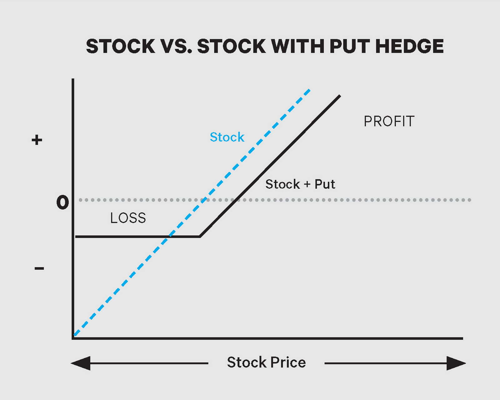 Risk curve of stock and stock with put hedge
