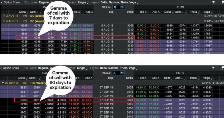 Compare gamma of call options with seven days versus 60 days to expiration