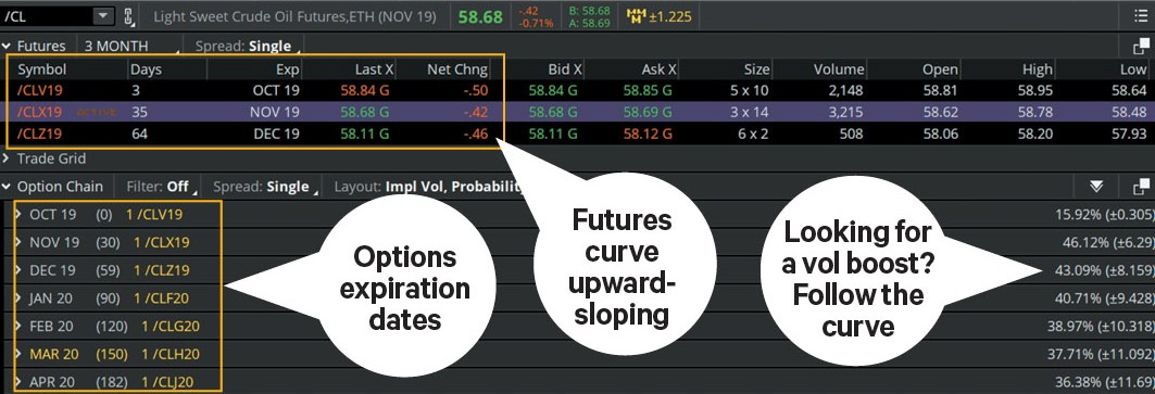 Follow the volatility curve when trading options on futures