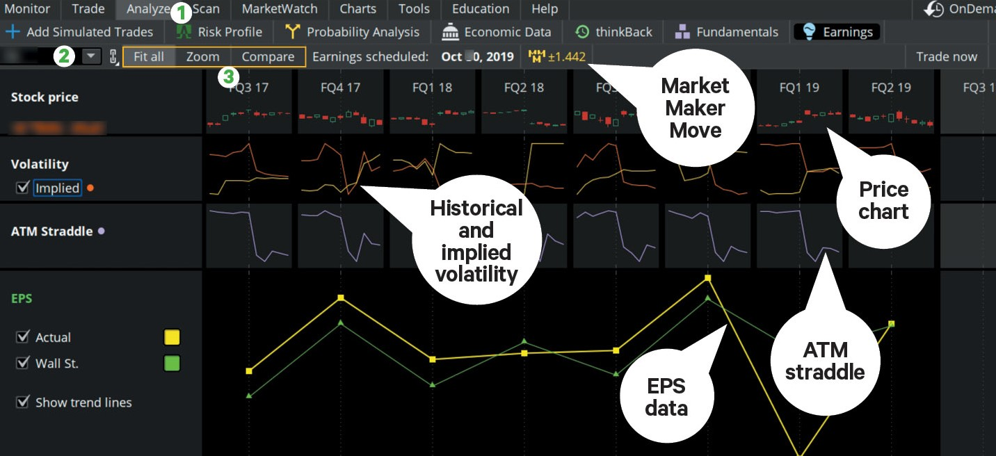 Identify earnings candidates by comparing price and volatility info