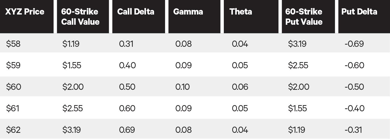 gamma theta tradeoff