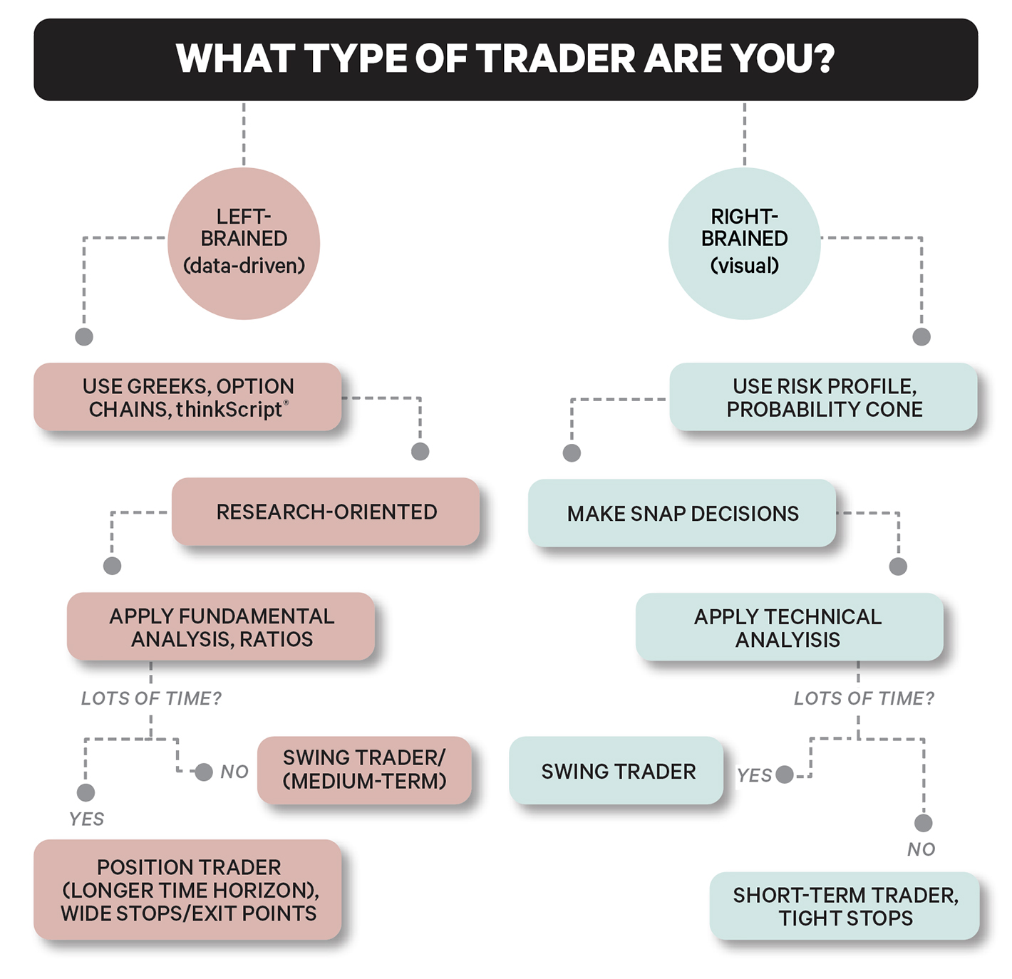 what type of trader are you decision tree