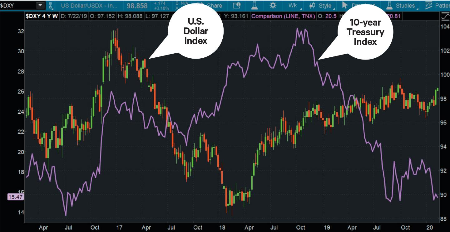 Treasury yield curve and the U.S. dollar
