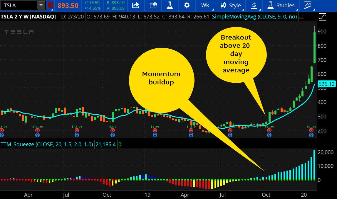 Short squeeze and TTM indicator
