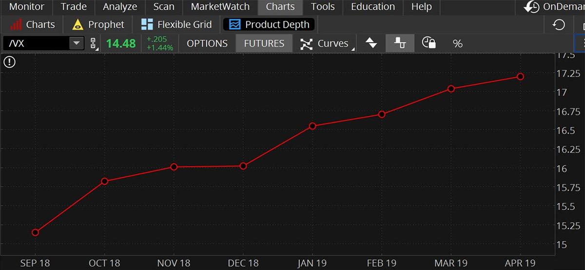 VIX Futures VIX Options and VVIX Casting a Wide Volatility Net Stunning Vix Quote