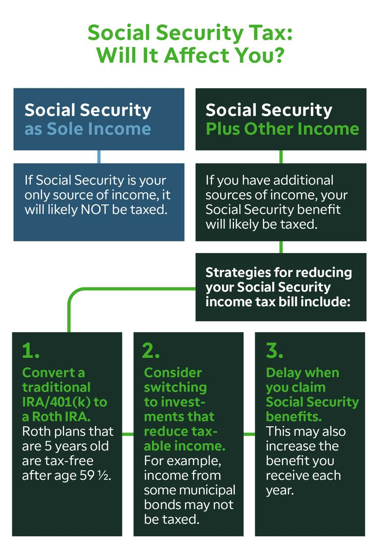Social Security Tax: Will It Affect You?