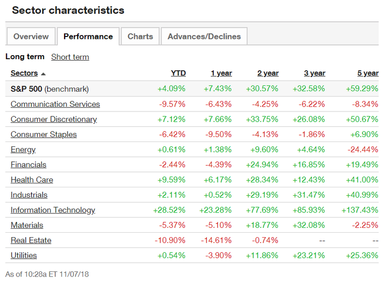 Stock sector characteristics analysis
