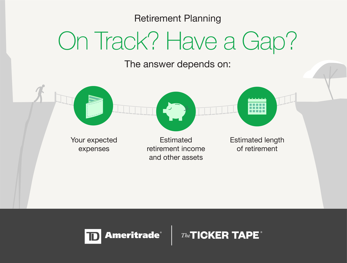 On track with retirement planning? Identify if you have a gap.