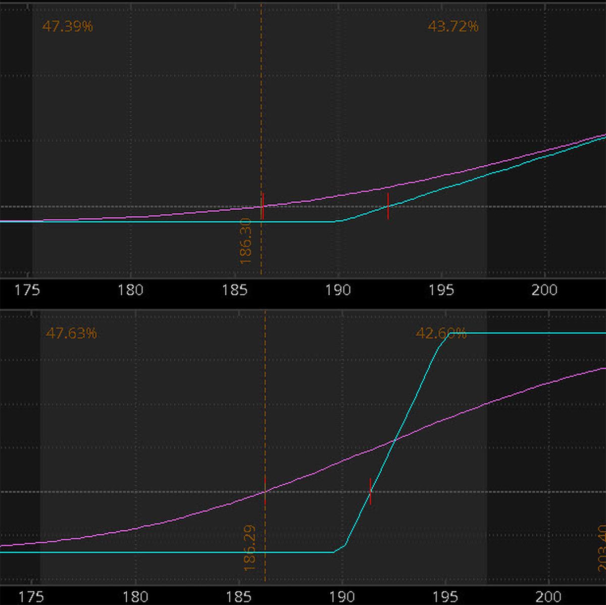 Vertical Spreads vs  Single-Leg Options: Comparing Ri