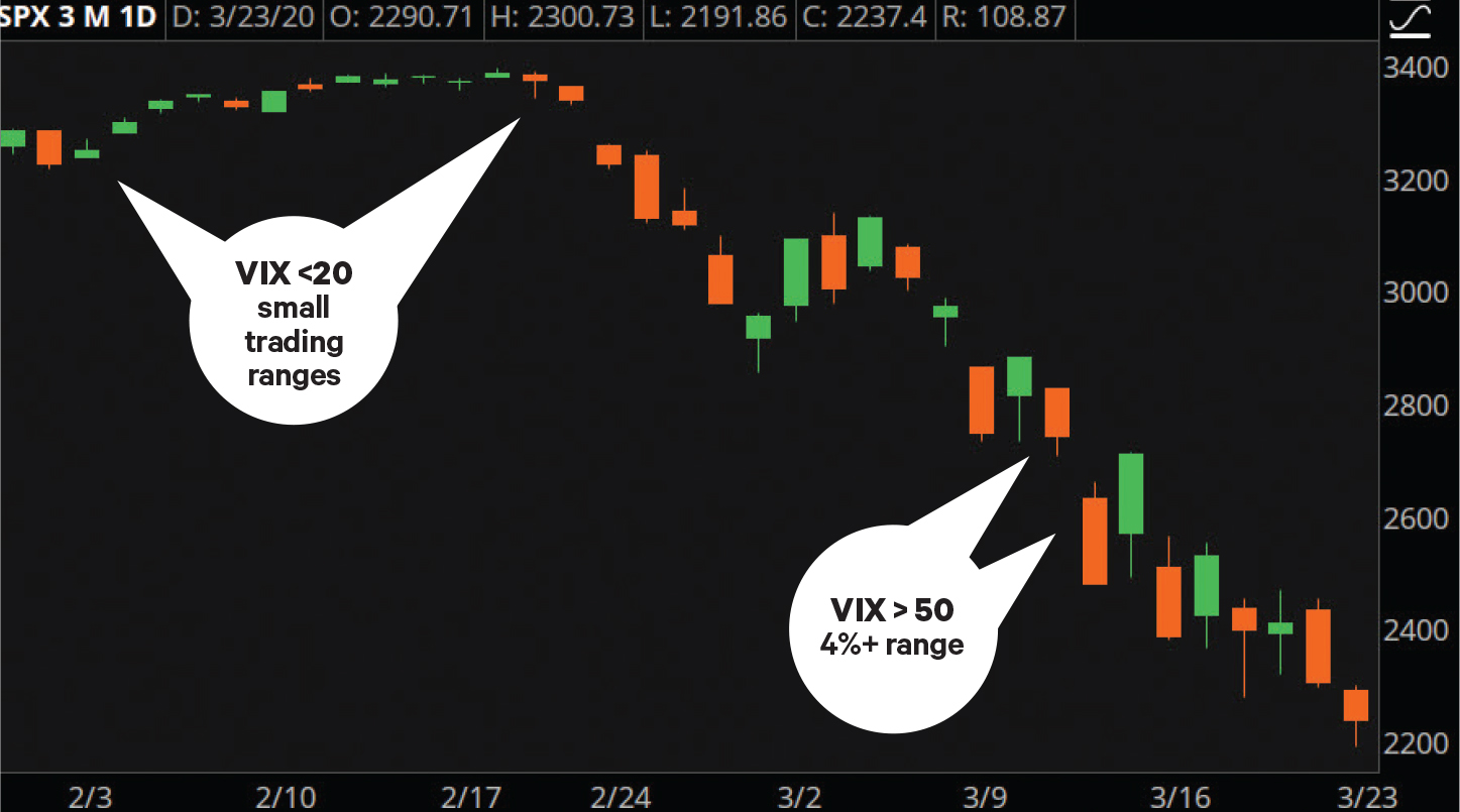 VIX and intraday price range