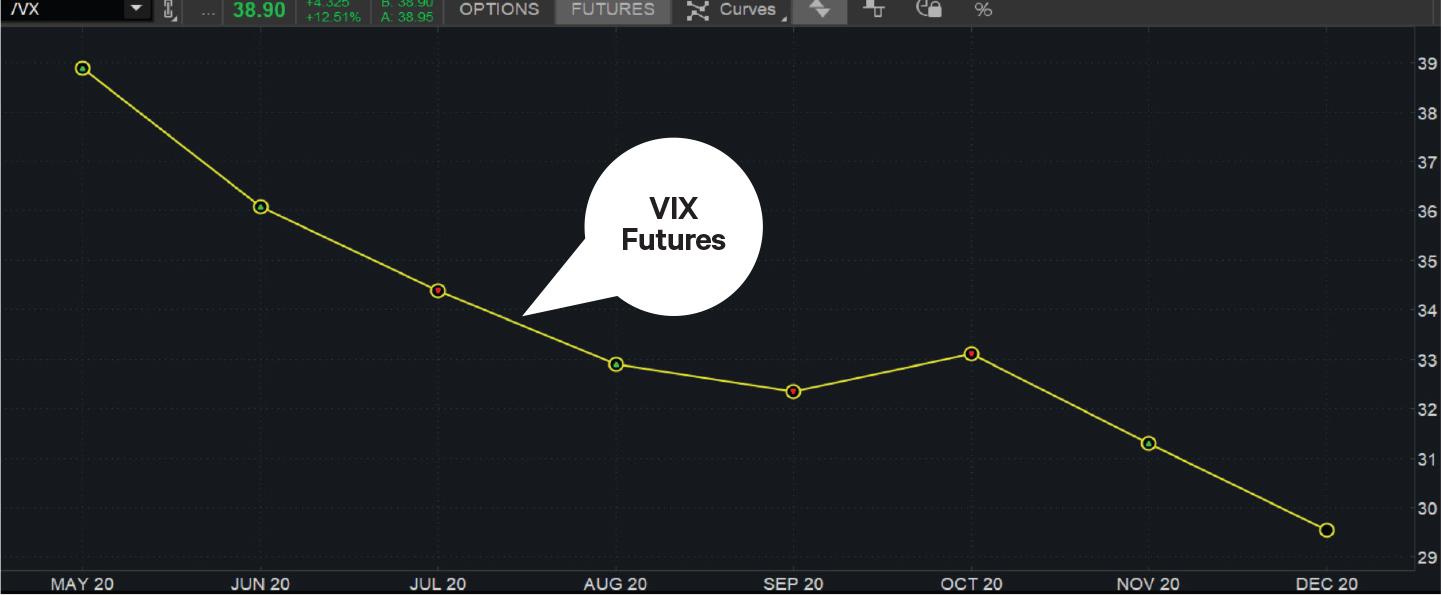 VIX futures volatility curve in thinkorswim