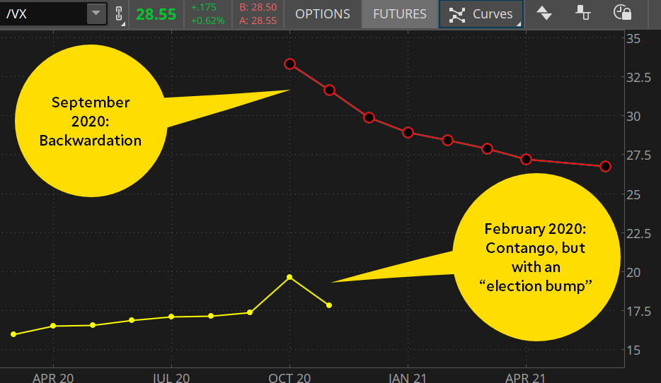 VIX futures contango or backwardation