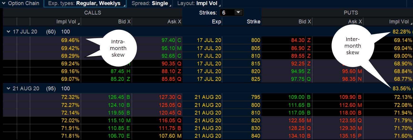 Implied volatility options
