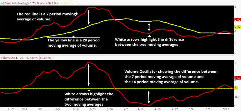 Calculating the Volume Oscillator