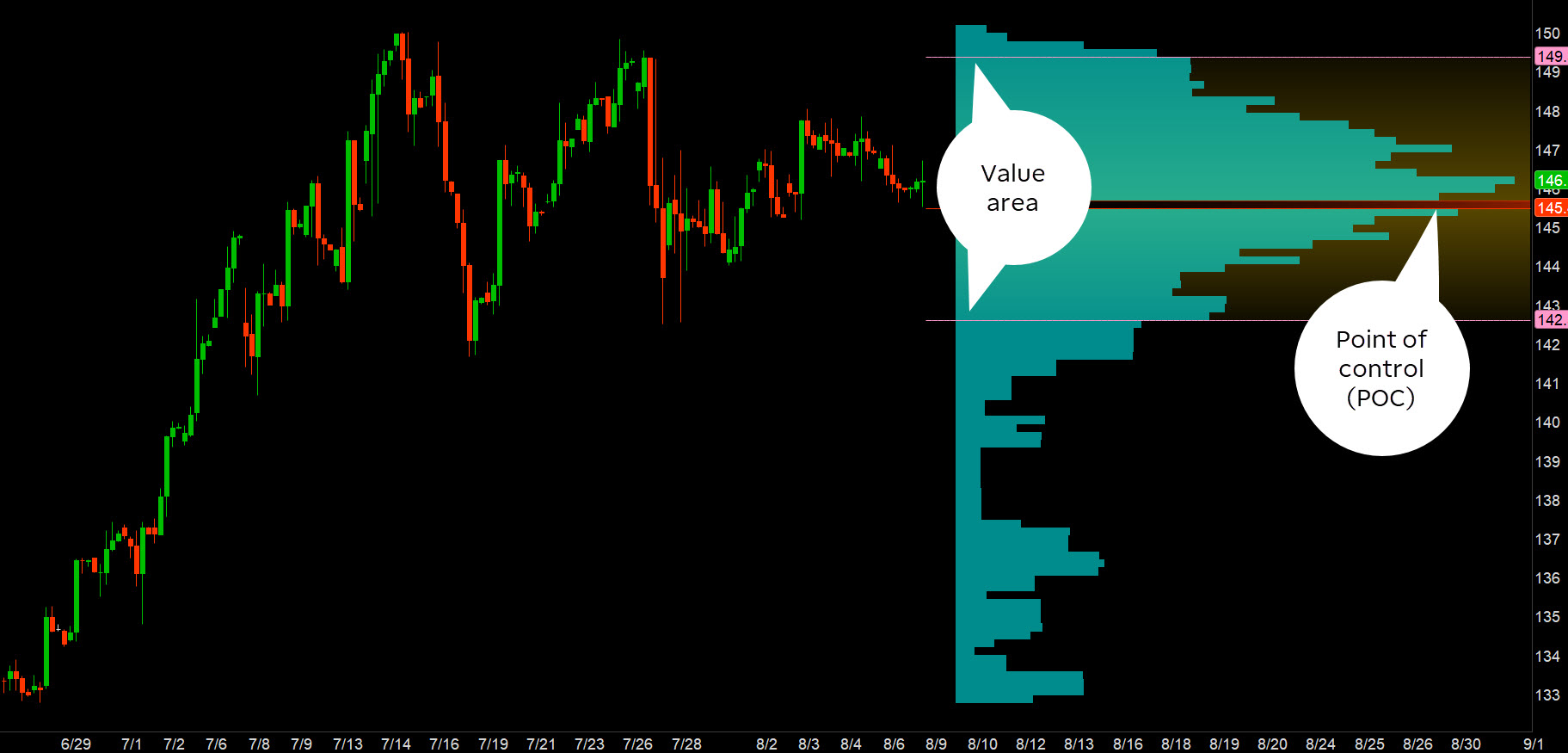 volume profile indicator showing point of control and value area