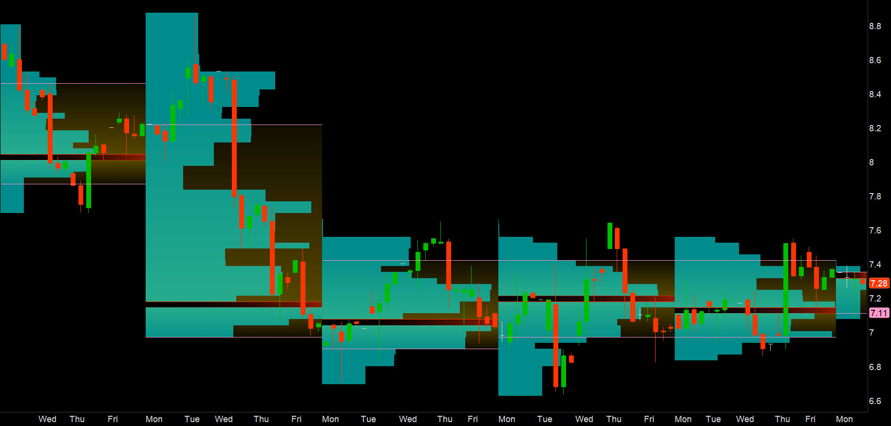 overlay of volume profile over price bars in thinkorswim