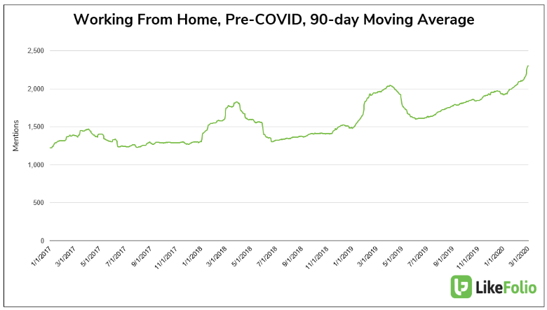 working from home, pre-COVID, 90-day moving average