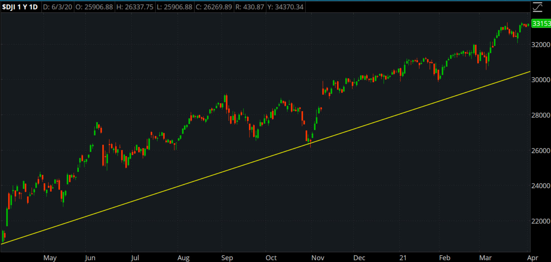 chart displaying what is dow jones