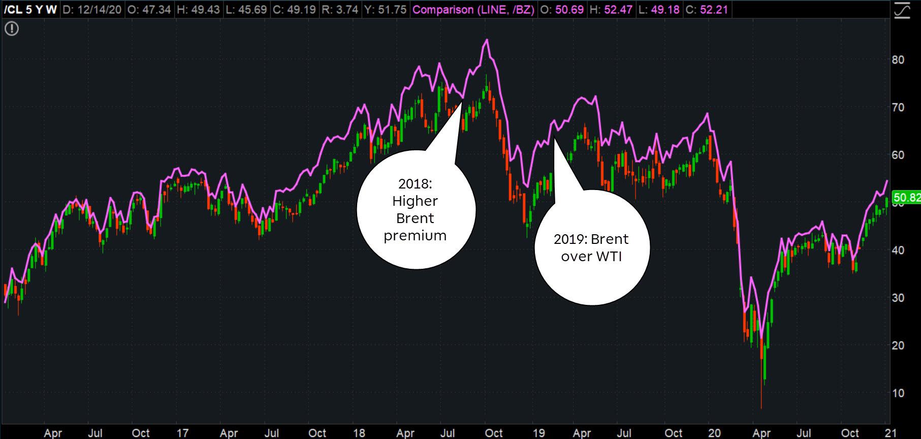 Brent and WTI comparison chart