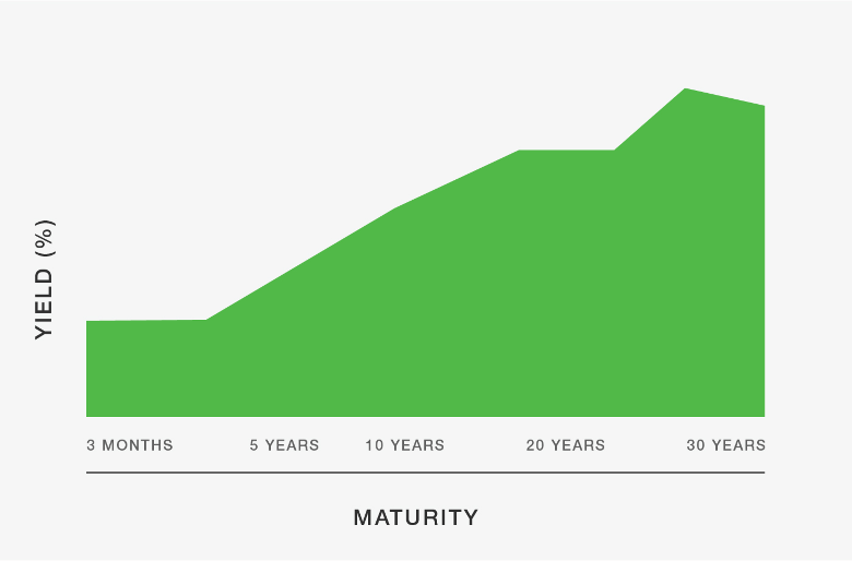 <b>FIGURE 1: THINK POSITIVE.</b> Positive-sloping or normal yield curve from left to right across maturities. <i>For illustrative purposes only.</i>